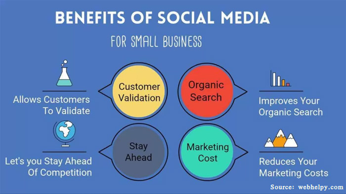 WordPress Social Media